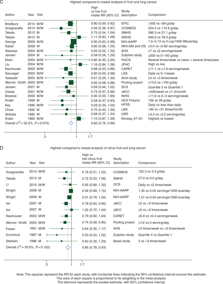 Fruits Vegetables And Lung Cancer Risk A Systematic Review And Meta Analysis Sciencedirect