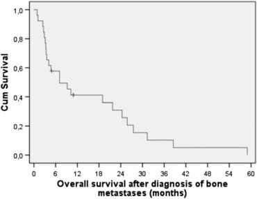 Prognostic Role Of Early Versus Late Onset Of Bone Metastasis In Patients With Carcinoma Of The Ovary Peritoneum And Fallopian Tube Sciencedirect