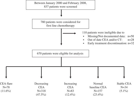 The Impact Of Carcinoembryonic Antigen Flare In Patients With Advanced Colorectal Cancer Receiving First Line Chemotherapy Sciencedirect