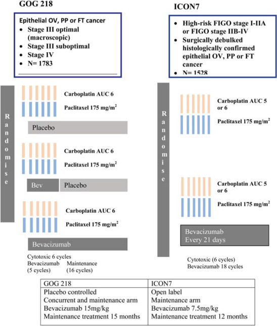 Optimal First Line Treatment In Ovarian Cancer Sciencedirect