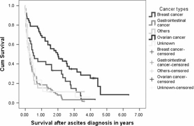 Pattern And Prognostic Factors In Patients With Malignant Ascites A Retrospective Study Sciencedirect