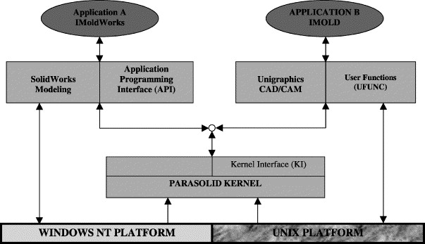 A Windows-native 3D plastic injection mold design system - ScienceDirect