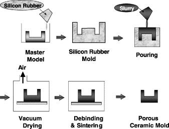 Rapid fabrication of aluminum shoe mold using vacuum sealed