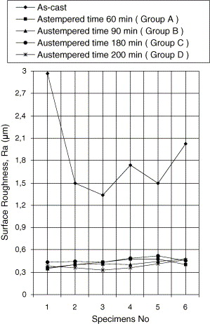 Evaluation of machinability of austempered ductile irons in