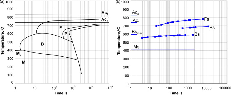 Modelling of cct diagrams for engineering and constructional steels cct diagram for steel with concentrations 022c 064mn 025si 097cr 033ni 023mo austenitized at temperature of 850 c a experimental ccuart Images