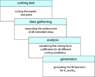 The evaluation of cutting-force coefficients using surface
