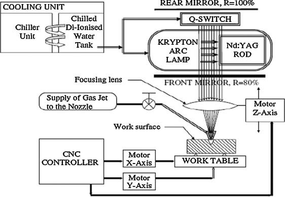Laser Beam Machining Pdf