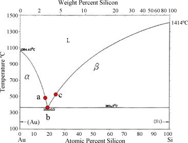 fabrication and characterization of eutectic gold–silicon (au–si) nanowires  - sciencedirect  sciencedirect.com