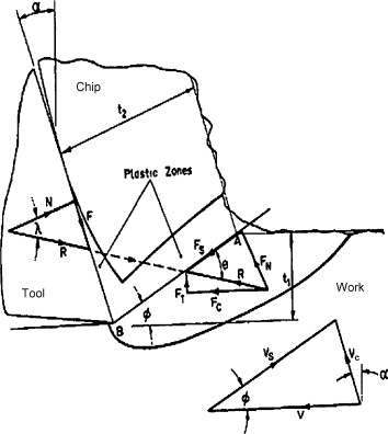 Extension Of Oxleys Predictive Machining Theory For Johnson And