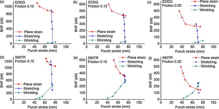 Design and analysis of new test method for evaluation of