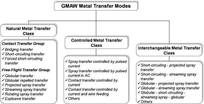a scientific application oriented classification for metal transferdownload full size image