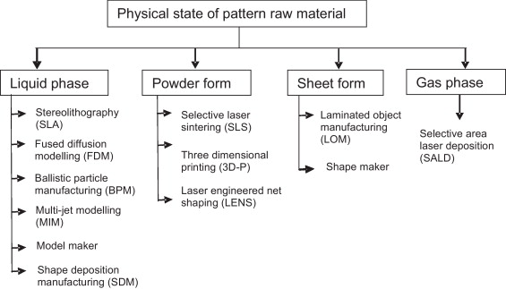 Developments in investment casting process—A review - ScienceDirect