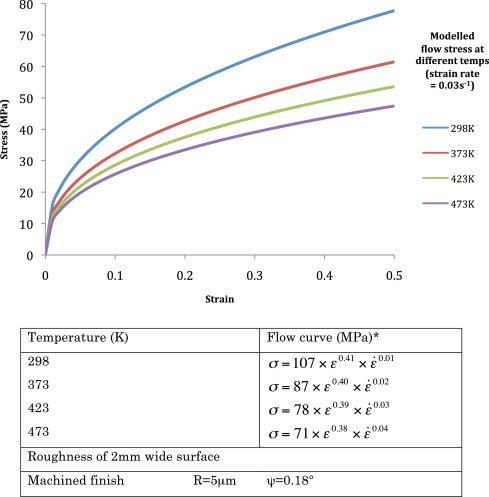 The influence of deformation conditions in solid-state aluminium