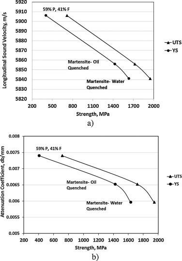 Ultrasonic characterization of heat treatment effects on sae 1040 relation between uts and ys with ultrasonic parameters of sae 4340 steel a sound velocity and b attenuation coefficient ccuart Image collections