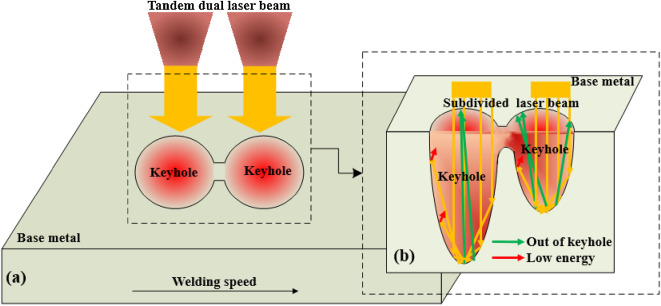 Self consistent modeling of keyhole and weld pool dynamics in tandem diagram of the ray tracing in tandem dual laser welding a welding process and b multiple reflection absorption of laser beam in the keyhole ccuart Gallery