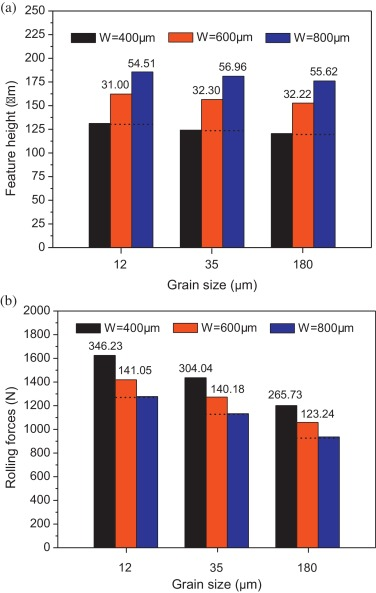 Grain and geometry size effects on plastic deformation in