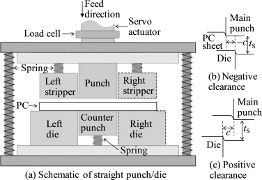 Effects of shearing parameters on cutting characteristics of