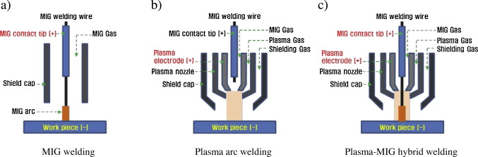 Effect Of Plasma Current On Surface Defects Of Plasma Mig Welding In