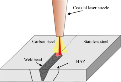 numerical simulation of alloy composition in dissimilar laser rh sciencedirect com laser welding block diagram laser welding block diagram