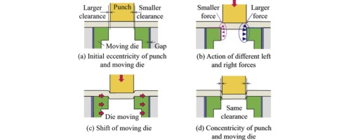 Automatic centring with moving die for cold small clearance