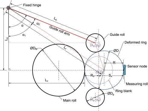 Influence Of Ring Growth Rate On Damage Development In Hot Ring
