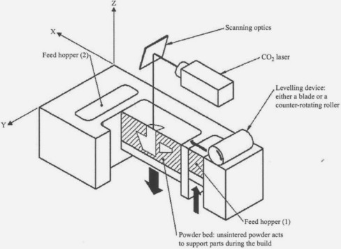 Assessment Of Tests For Use In Process And Quality Control Systems