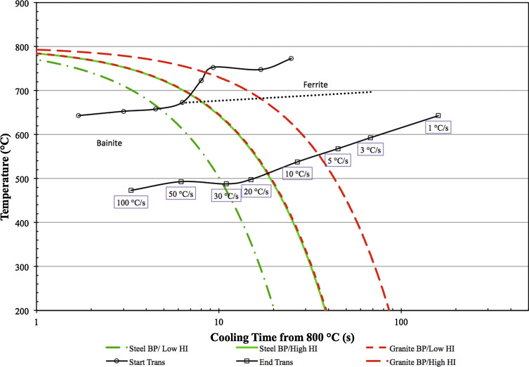 Controlling hard zone formation in friction stir processed hsla cct diagram for x 65 with four haz cooling rates endo et 2002 ccuart Choice Image