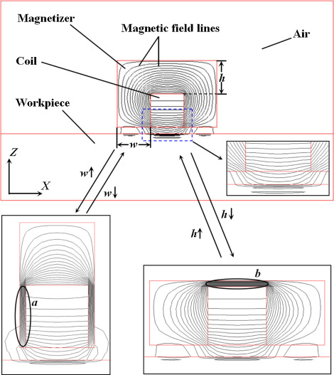 Effect of magnetizer geometry on the spot induction heating