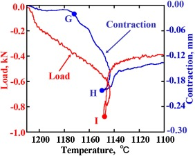Dynamic measurements of the load on gray cast iron castings