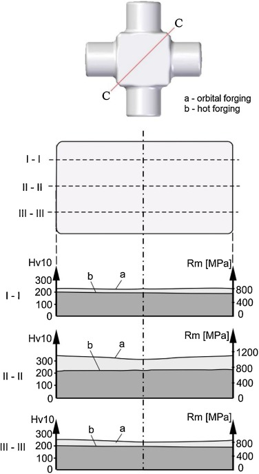 Comparison of some mechanical properties and micro-topography of a ...