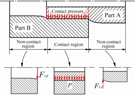 A new analytical method for press-fit curve prediction of