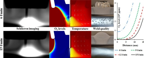 Visualisation and optimisation of shielding gas coverage