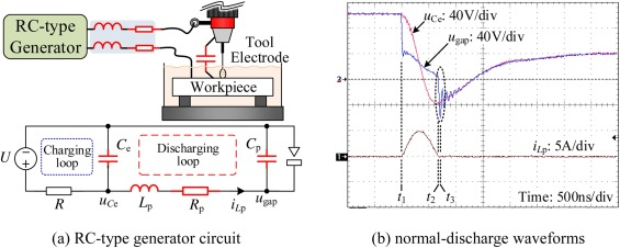 Simulation and experimental analysis of alternating-current