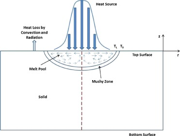 Analysis Of Transient Thermo Fluidic Behavior Of Melt Pool During Spot Laser Welding Of 304 Stainless Steel Sciencedirect