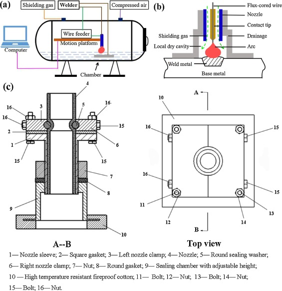 Microstructure evolution and mechanical performance of underwater local dry  welded DSS metals at various simulated water depths - ScienceDirect | Hyperbaric Welding Diagram |  | ScienceDirect