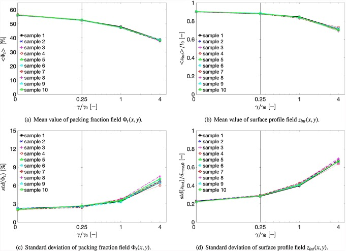Critical influences of particle size and adhesion on the