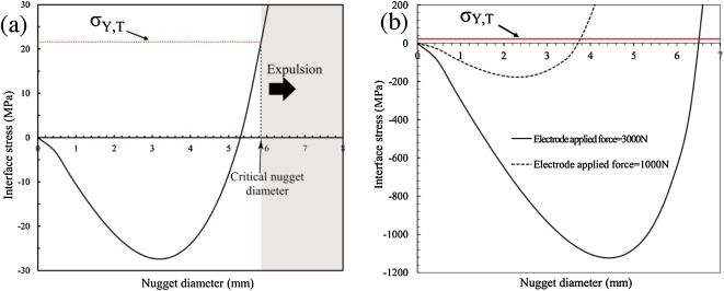 Criterion for predicting expulsion in resistance spot welding of