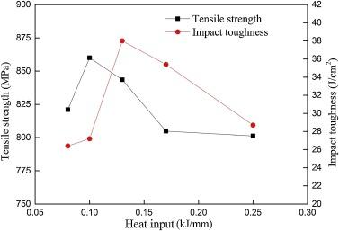 Microstructure and properties of underwater laser welding of