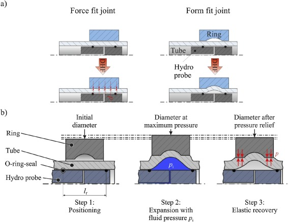 Analytical process design for interference-fit joining of