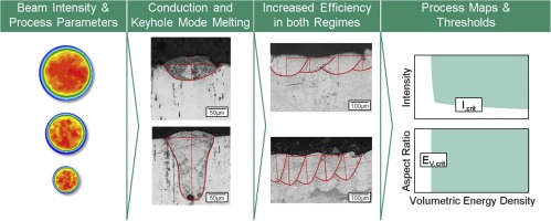 Influence Of Keyhole And Conduction Mode Melting For Top Hat Shaped Beam Profiles In Laser Powder Bed Fusion Sciencedirect