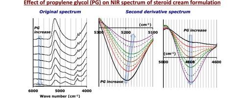 Comparison of pharmaceutical properties among clobetasol propionate