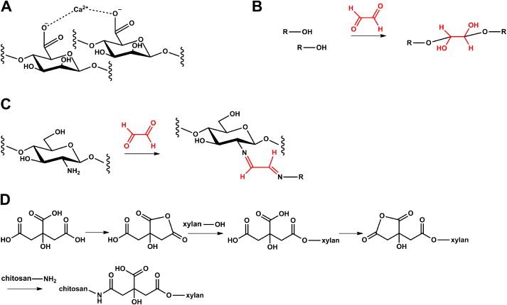 Prospects Of Polysaccharide Aerogels As Modern Advanced Food