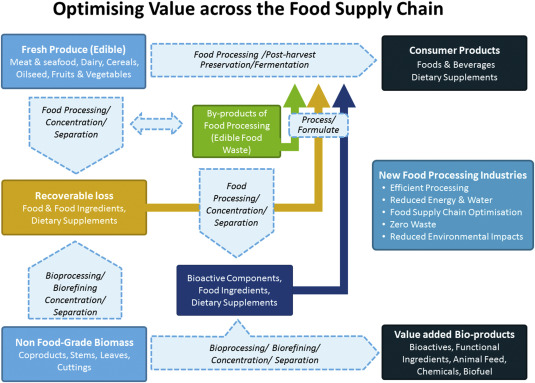 Role Of Food Processing In Food And Nutrition Security Sciencedirect