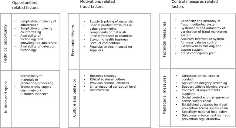 Food fraud vulnerability and its key factors - ScienceDirect