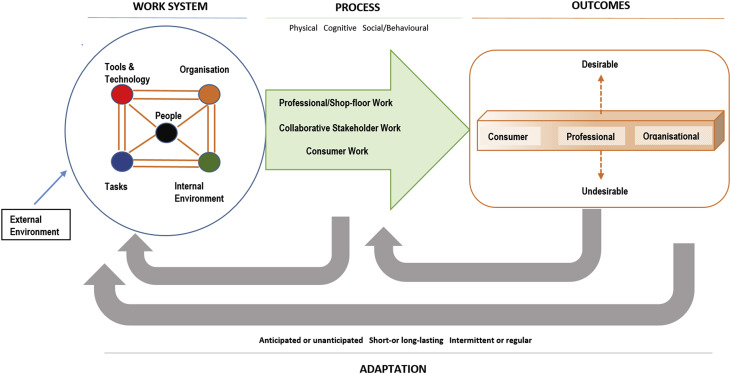 Global food safety as a complex adaptive system: Key