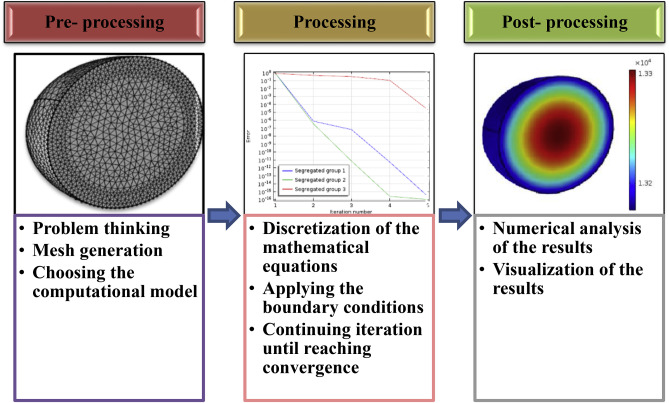 Simulation of food drying processes by Computational Fluid