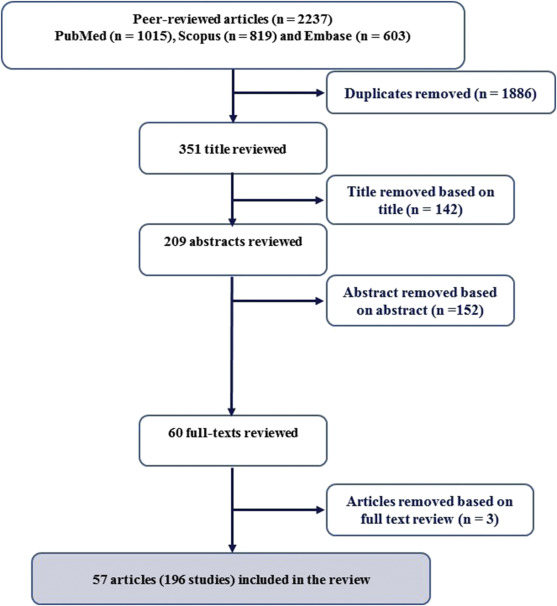 Aflatoxin M1 in human breast milk: A global systematic review, meta