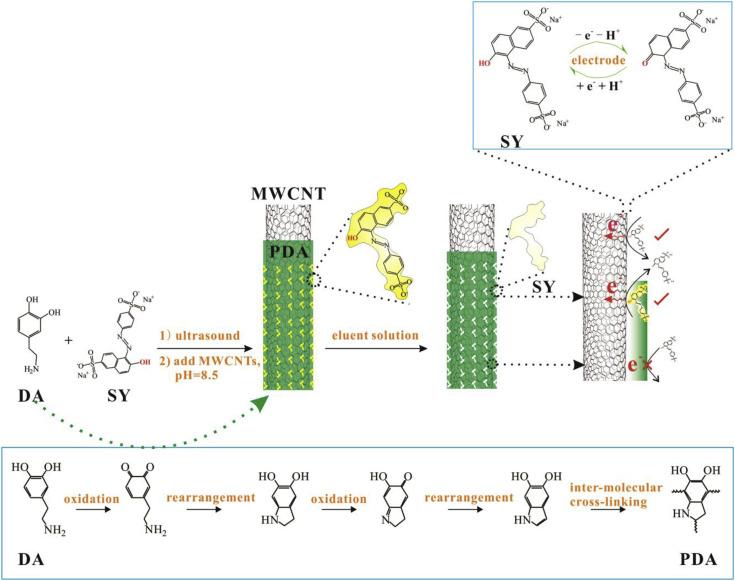 Hybrid nanocomposites modified on sensors and biosensors for