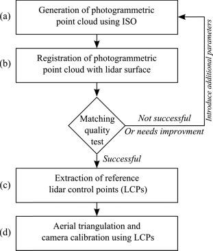 In-flight photogrammetric camera calibration and validation