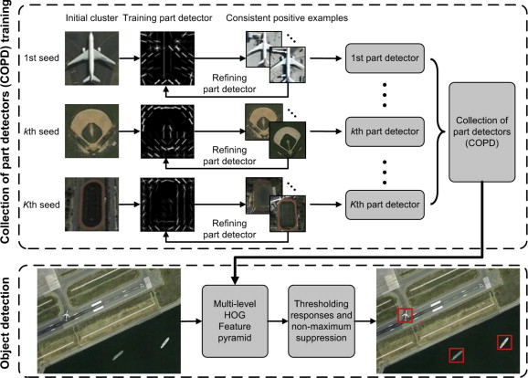 Multi-class geospatial object detection and geographic image